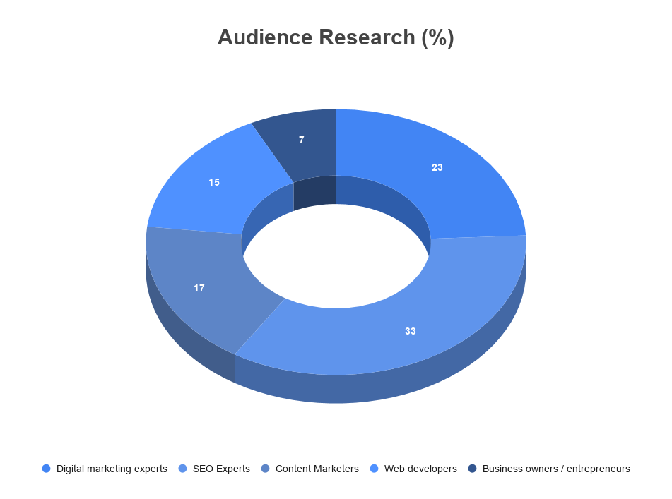 SEO Review audience
