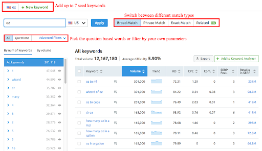 How to do Keyword Research with SEMrush - [Tutorial]