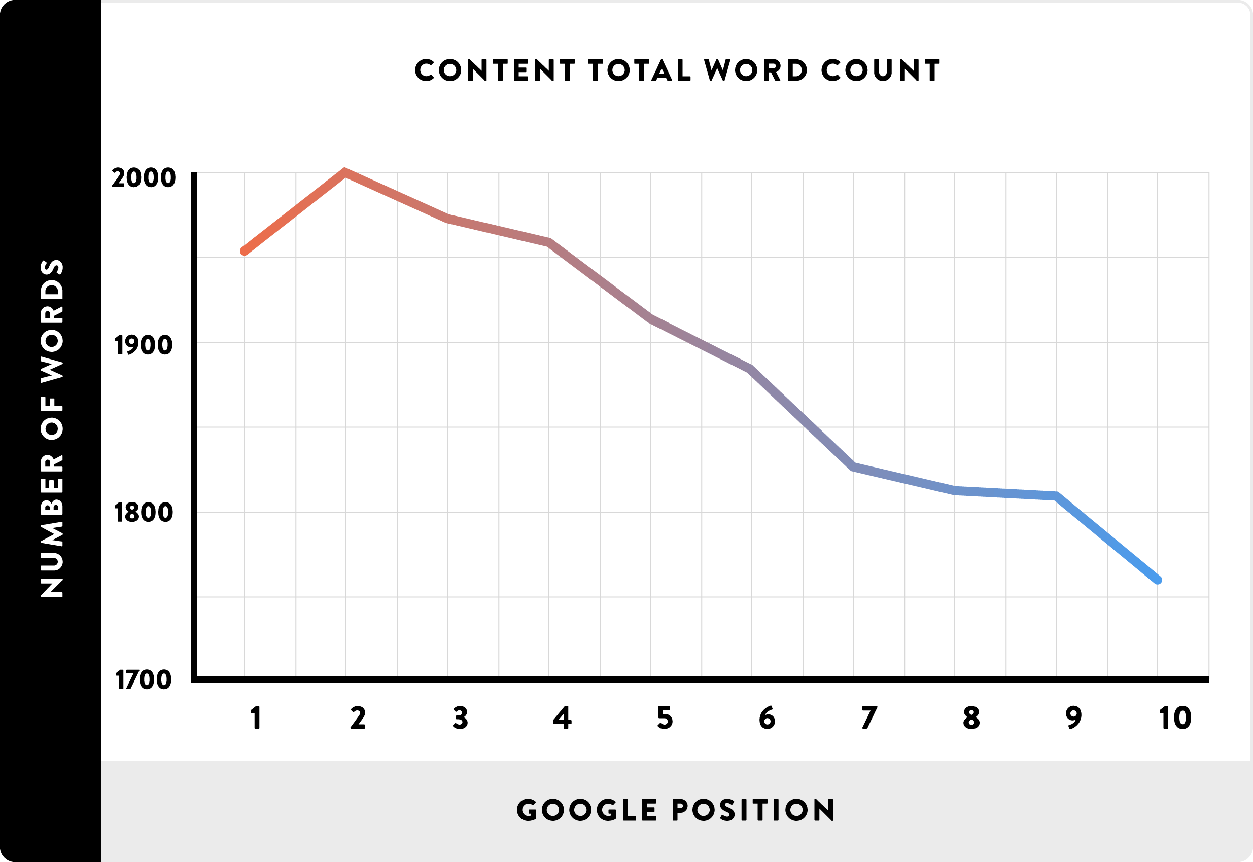 Content length and rankings