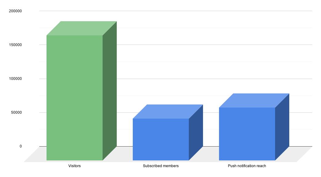 SEO Review Statistics