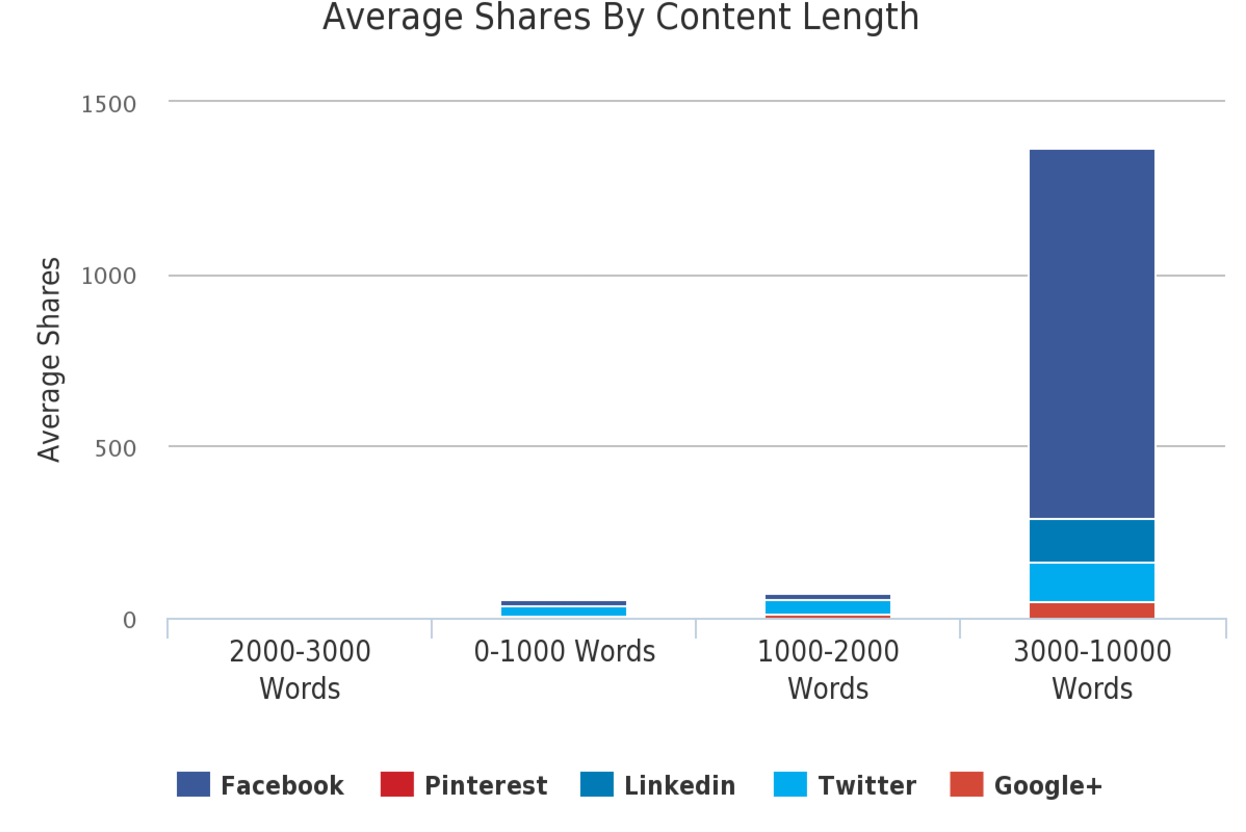 Content length and shares