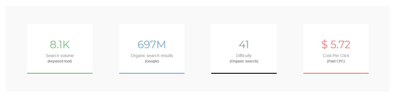 Keyword tool metrics